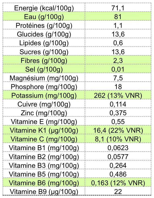 Valeurs nutritionnelles grenade